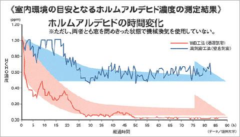 室内環境の目安となるホルムアルデヒド濃度の測定結果